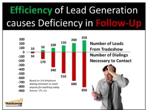 Efficienccy causes Deficiency